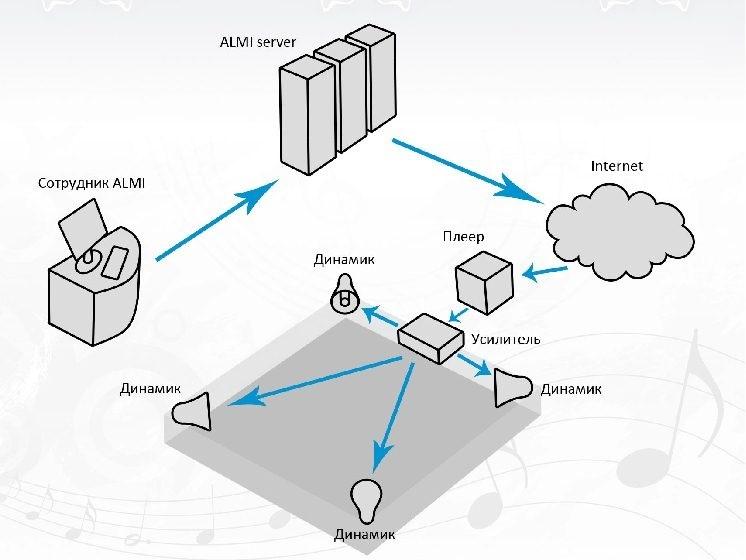 Работа системы и оборудования